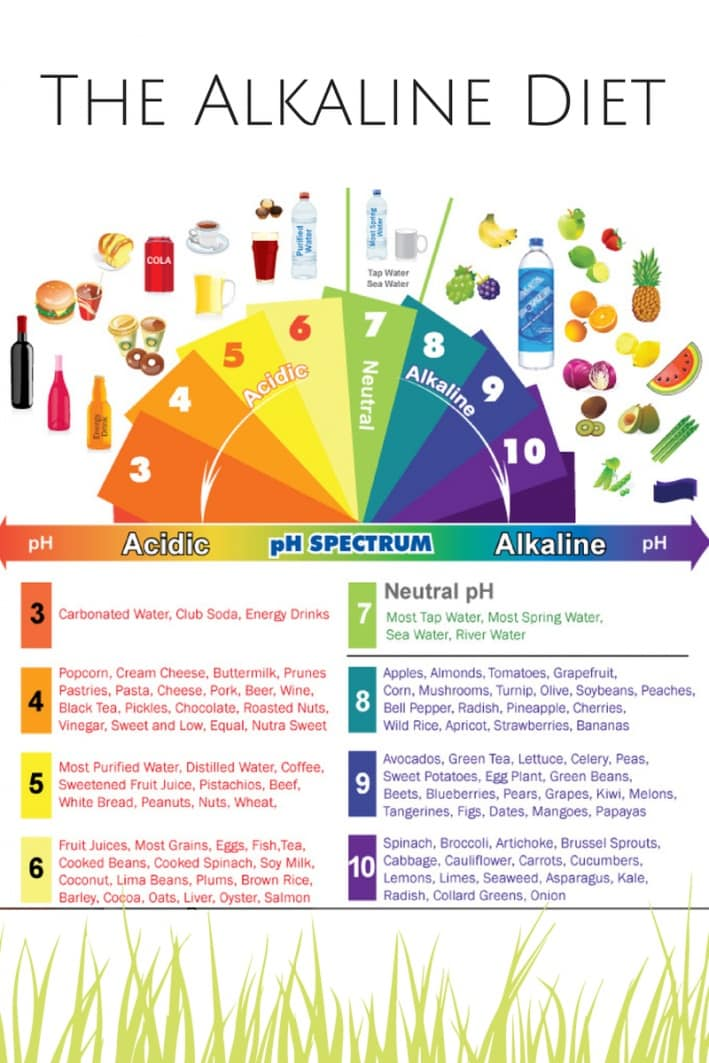 The Alkaline Diet can stop tosnsil stones from coming back